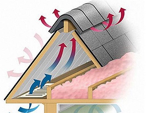 Зачем устраивать вентиляцию для крыши дома